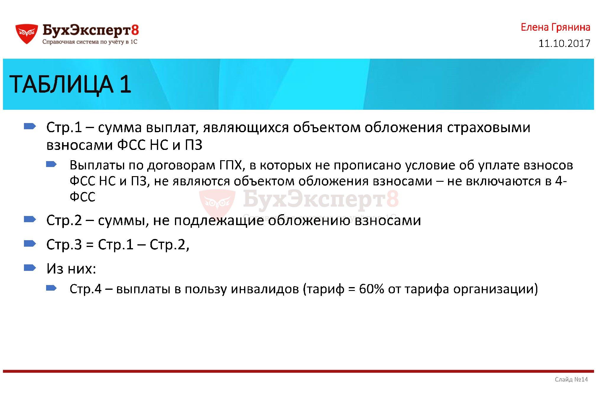 ТАБЛИЦА 1 Стр.1 – сумма выплат, являющихся объектом обложения страховыми взносами ФСС НС и ПЗ Выплаты по договорам ГПХ, в которых не прописано условие об уплате взносов ФСС НС и ПЗ, не являются объектом обложения взносами – не включаются в 4- ФСС Стр.2 – суммы, не подлежащие обложению взносами Стр.3 = Стр.1 – Стр.2, Из них: Стр.4 – выплаты в пользу инвалидов (тариф = 60% от тарифа организации)