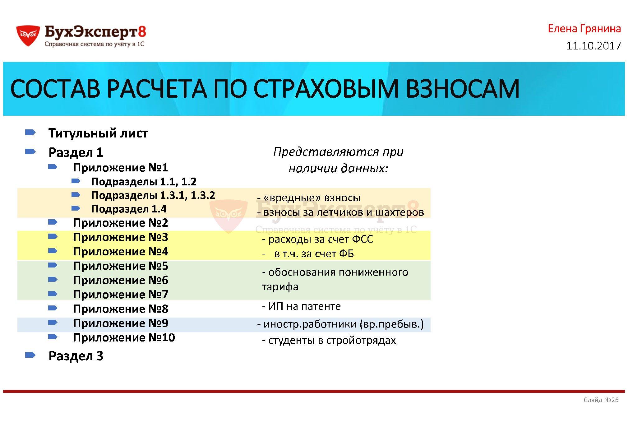 СОСТАВ РАСЧЕТА ПО СТРАХОВЫМ ВЗНОСАМ Титульный лист Раздел 1 Приложение №1 Подразделы 1.1, 1.2 Подразделы 1.3.1, 1.3.2 Подраздел 1.4 Приложение №2 Приложение №3 Приложение №4 Приложение №5 Приложение №6 Приложение №7 Приложение №8 Приложение №9 Приложение №10 Раздел 3 Представляются при наличии данных: - расходы за счет ФСС - в т.ч. за счет ФБ - обоснования пониженного тарифа - «вредные» взносы - взносы за летчиков и шахтеров - иностр.работники (вр.пребыв.) - ИП на патенте - студенты в стройотрядах