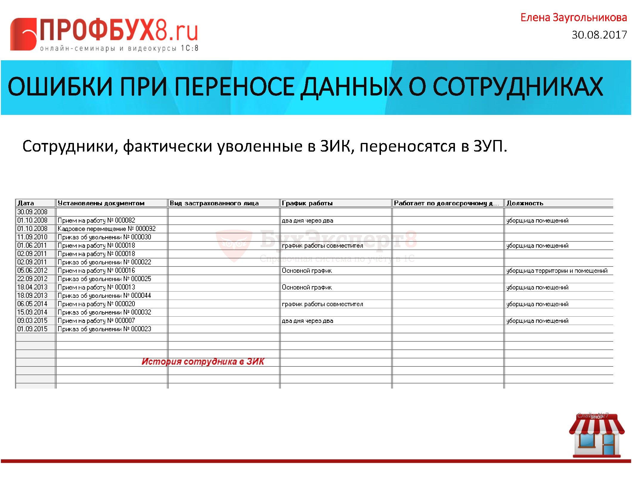 ОШИБКИ ПРИ ПЕРЕНОСЕ ДАННЫХ О СОТРУДНИКАХ Сотрудники, фактически уволенные в ЗИК, переносятся в ЗУП.