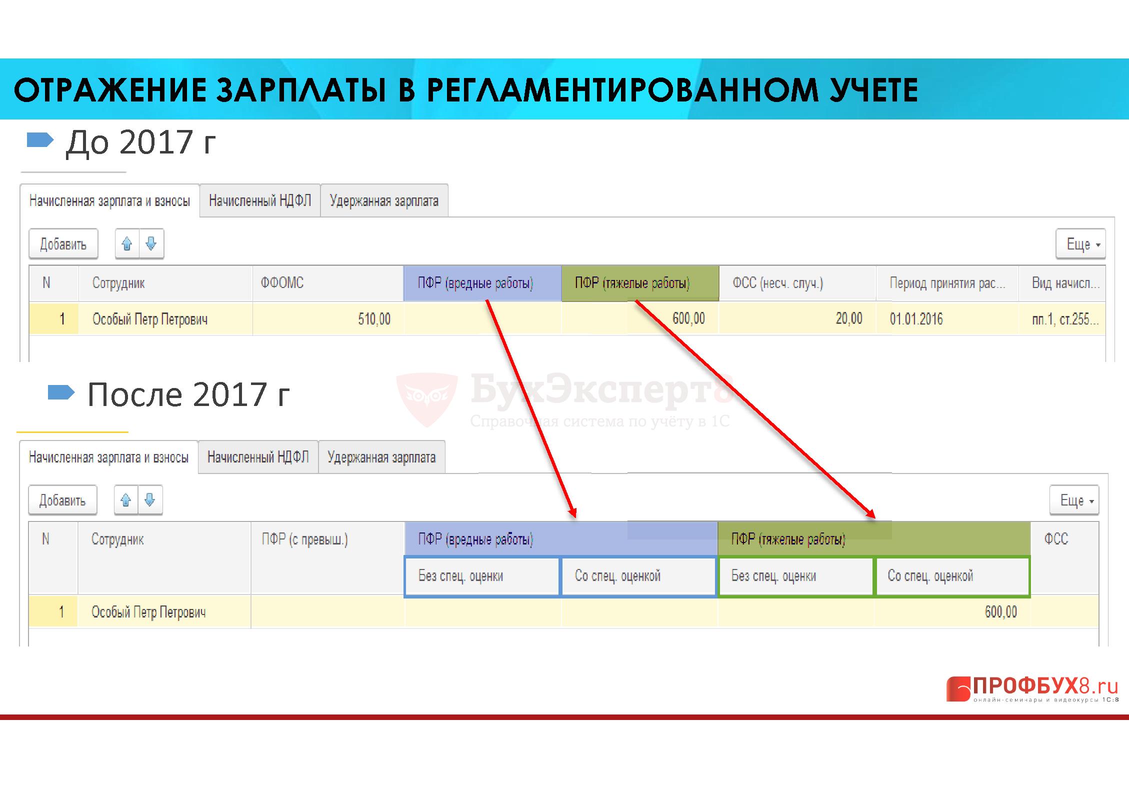 ОТРАЖЕНИЕ ЗАРПЛАТЫ В РЕГЛАМЕНТИРОВАННОМ УЧЕТЕ До 2017 г После 2017 г