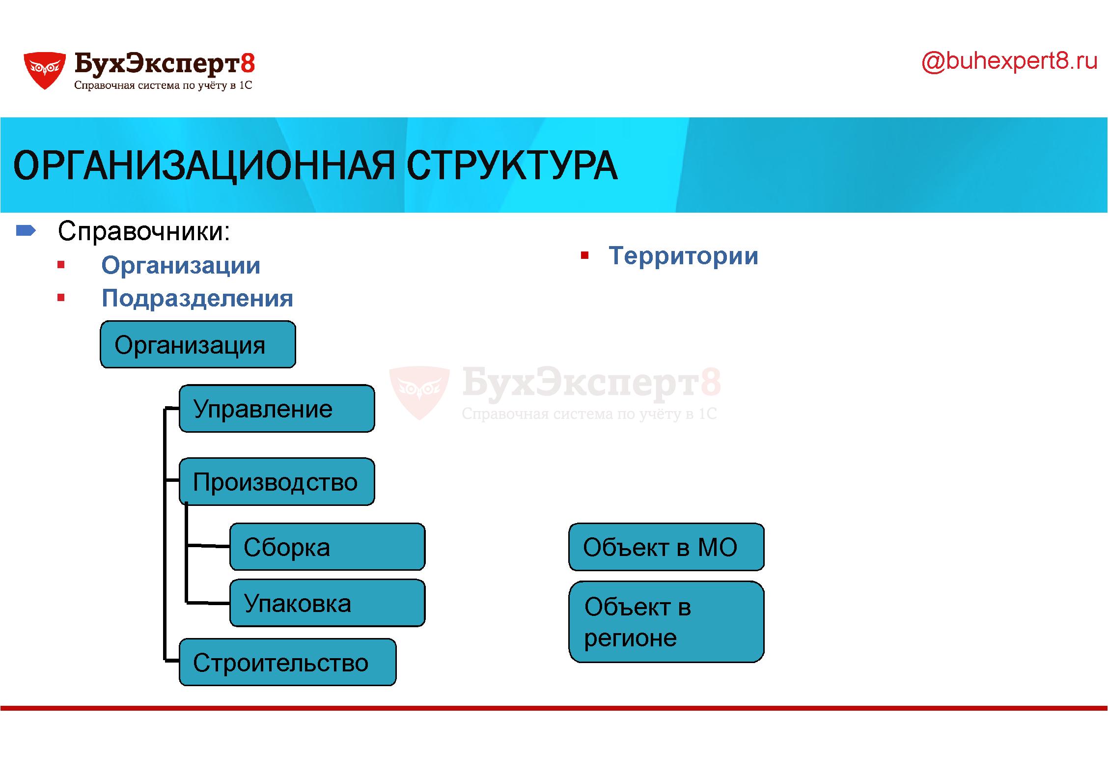 Организационная структура Справочники: Организации Подразделения Территории