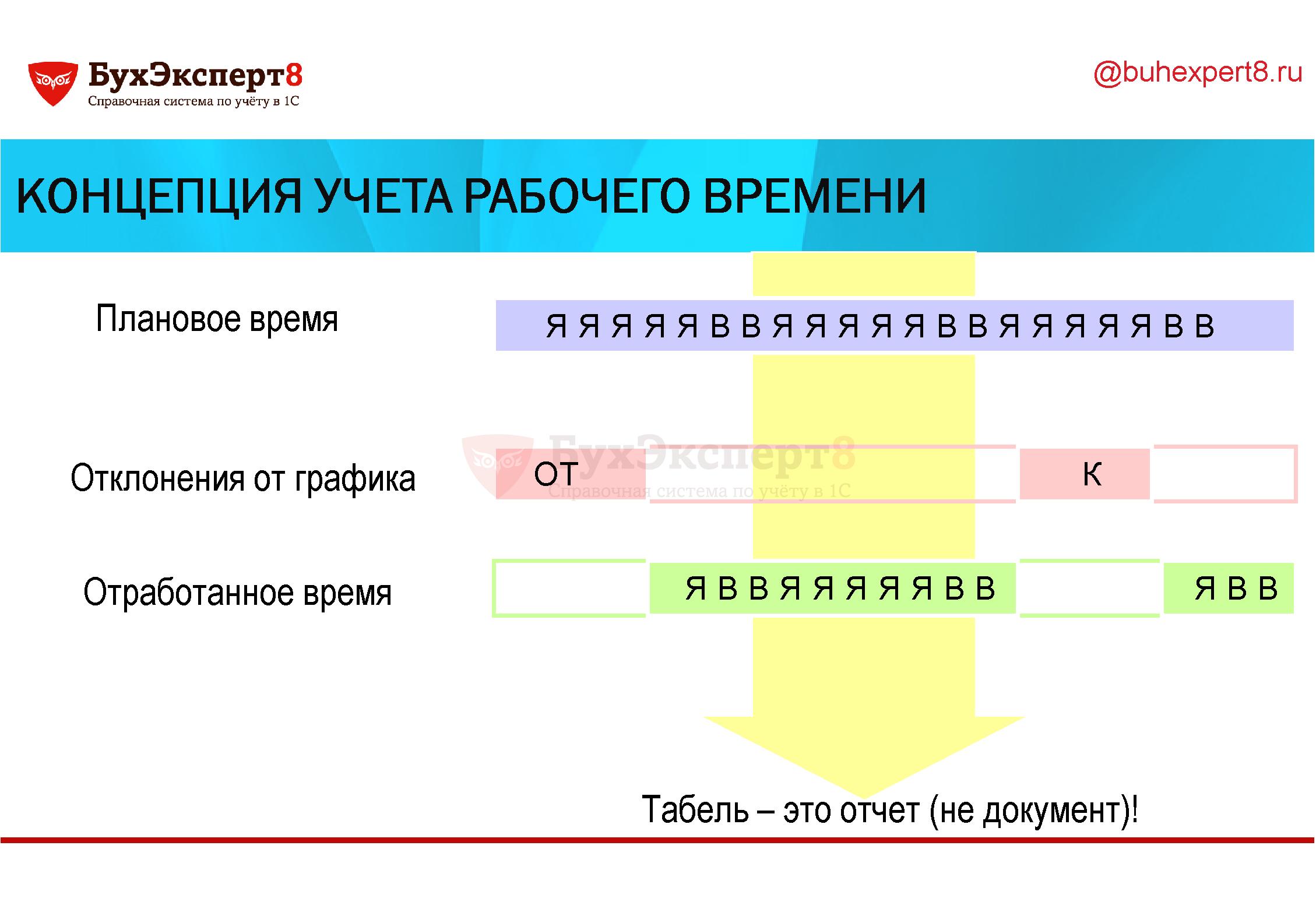Концепция учета рабочего времени Плановое время Отклонения от графика Отработанное время Табель – это отчет (не документ)!