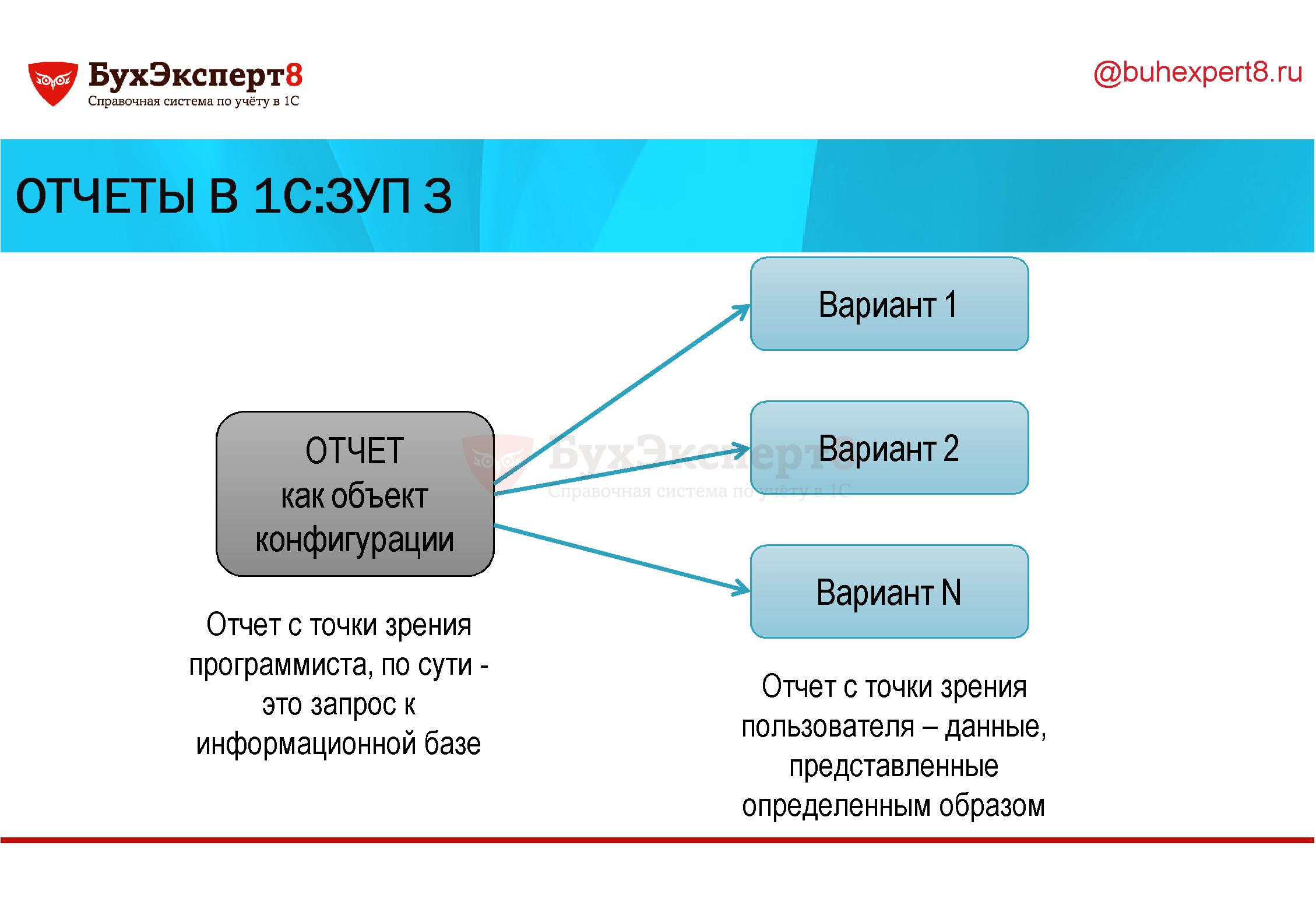 Отчеты в 1С:ЗУП 3 ОТЧЕТ как объект конфигурации Отчет с точки зрения программиста, по сути - это запрос к информационной базе Вариант 1 Вариант 2 Вариант N Отчет с точки зрения пользователя – данные, представленные определенным образом