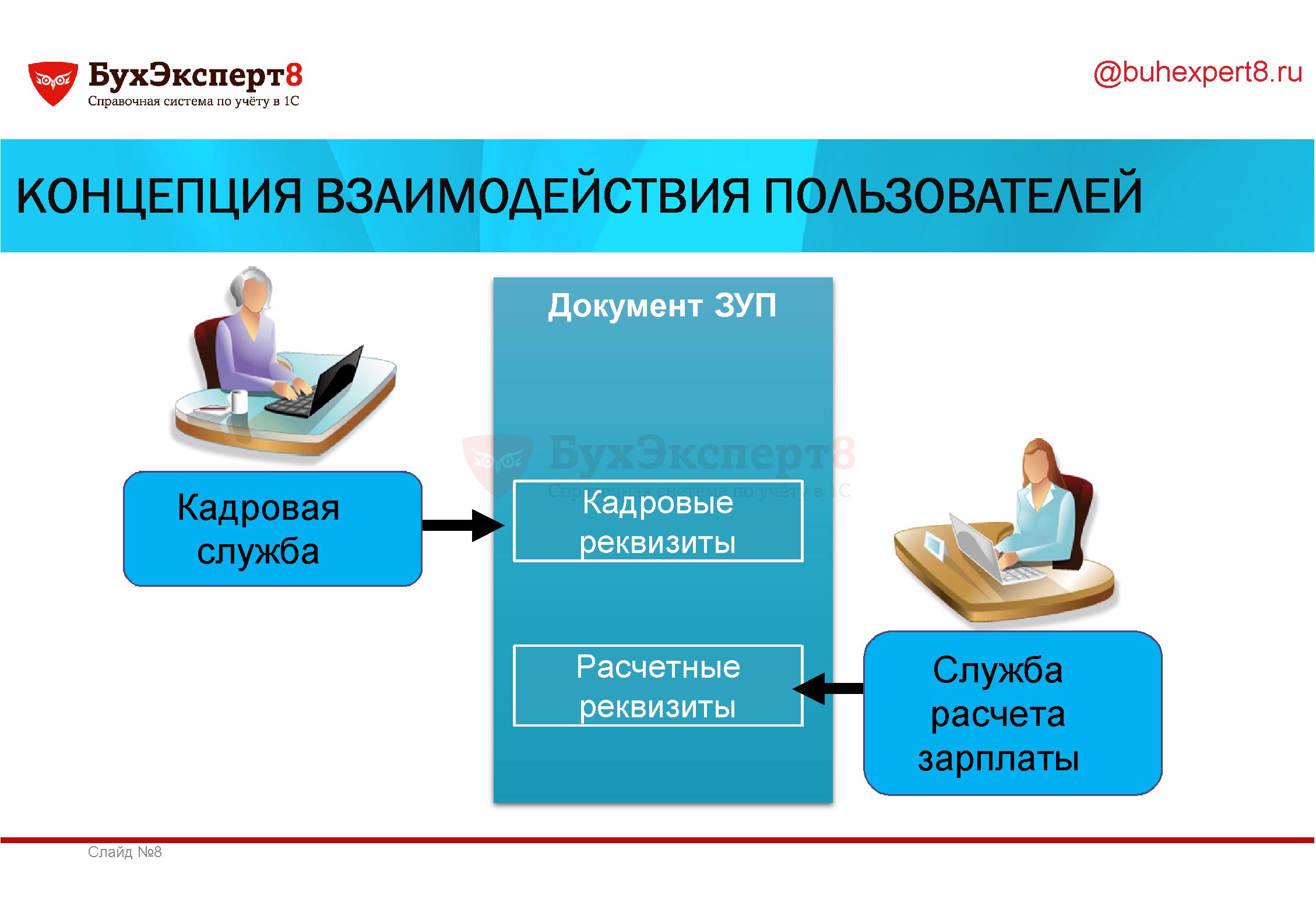 Концепция взаимодействия пользователей Кадровая служба Документ ЗУП Кадровые реквизиты Расчетные реквизиты Служба расчета зарплаты