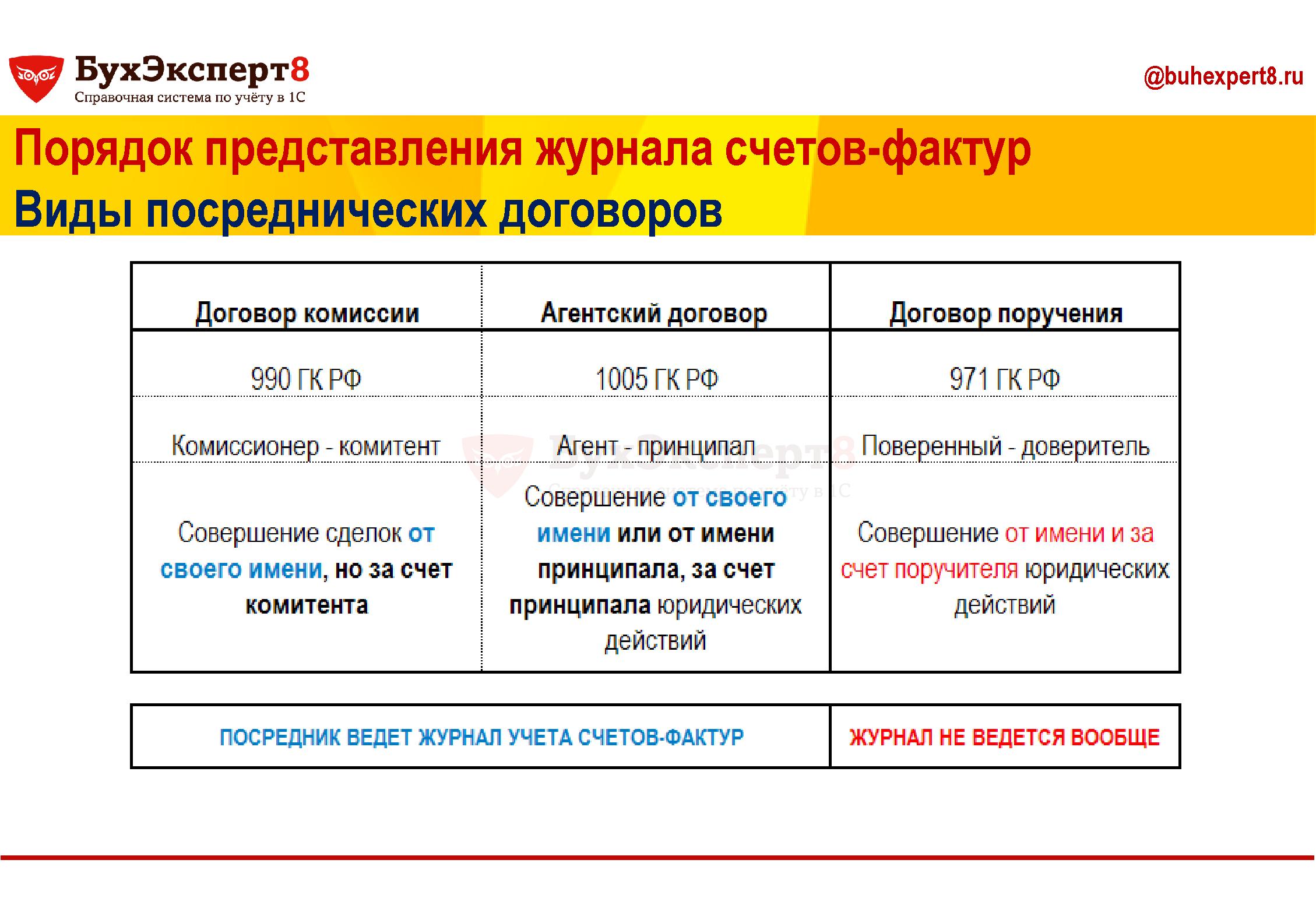 Порядок представления журнала счетов-фактур Виды посреднических договоров