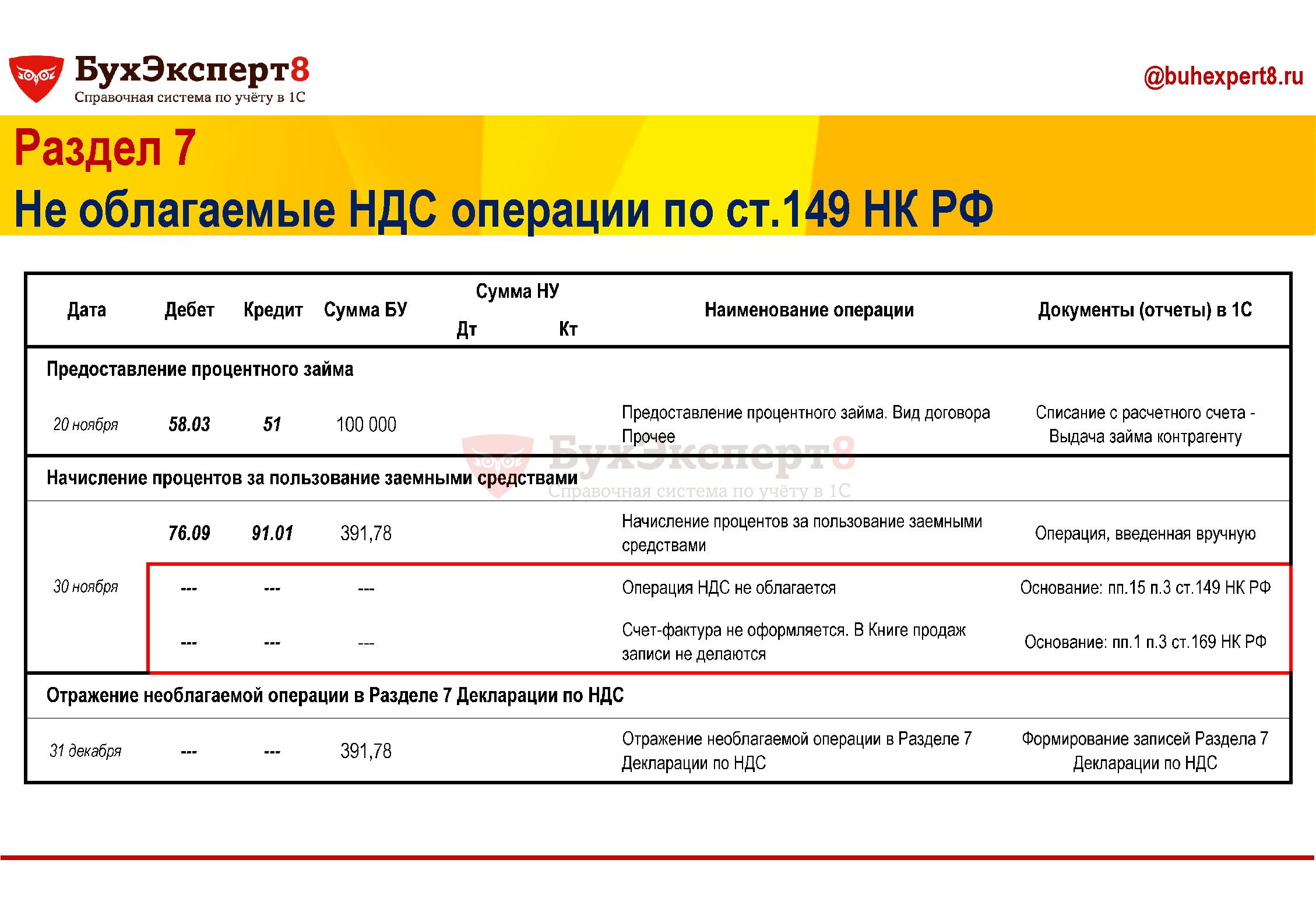 Раздел 7 Не облагаемые НДС операции по ст.149 НК РФ