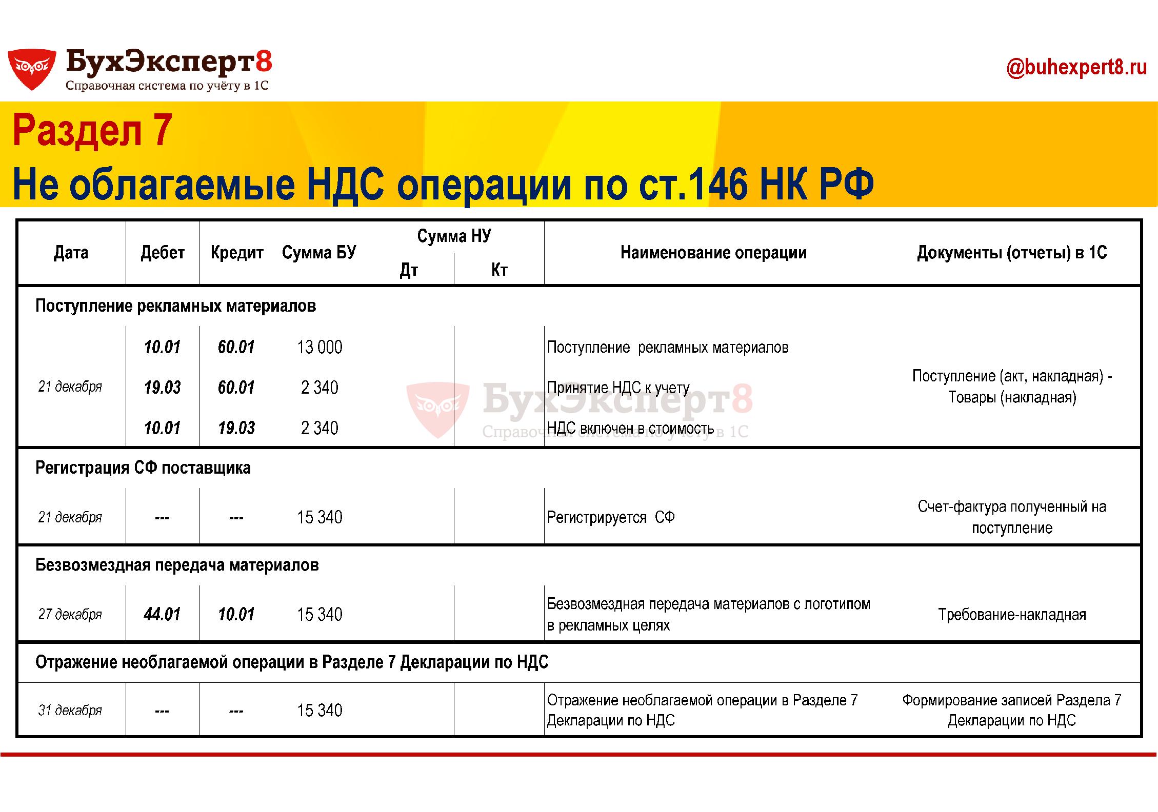 Раздел 7 Не облагаемые НДС операции по ст.146 НК РФ