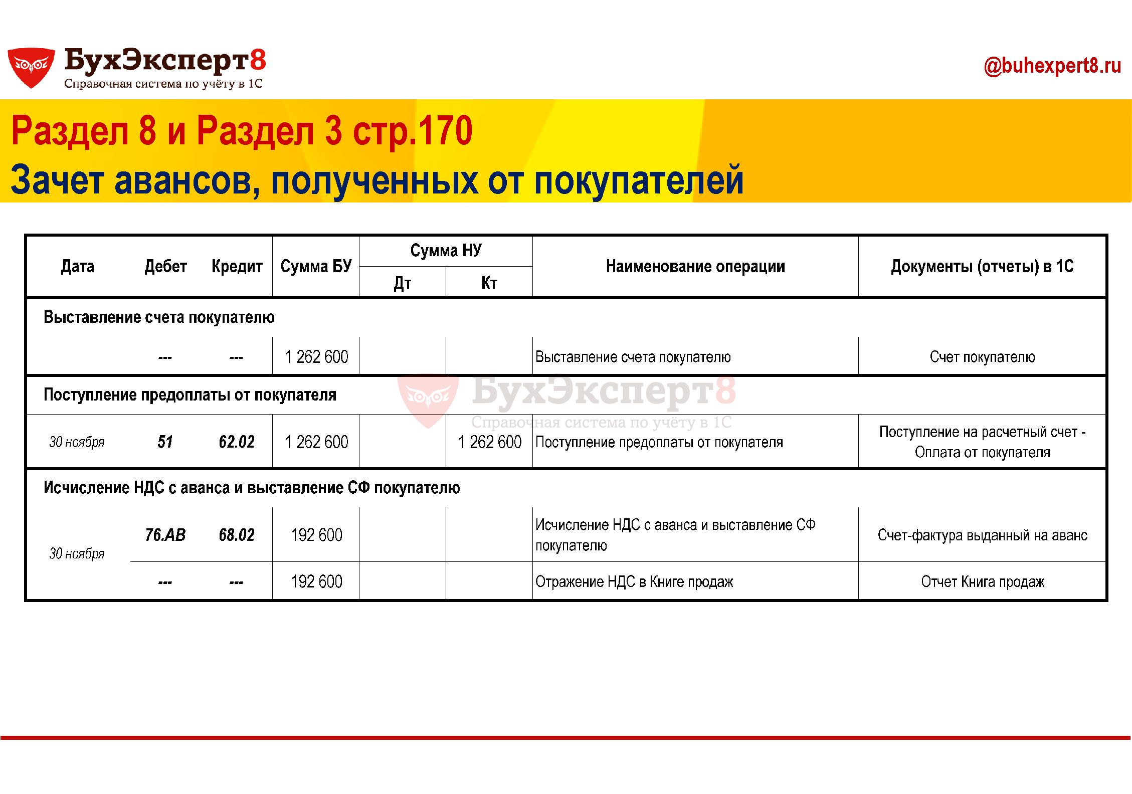 Раздел 8 и Раздел 3 стр.170 Зачет авансов, полученных от покупателей