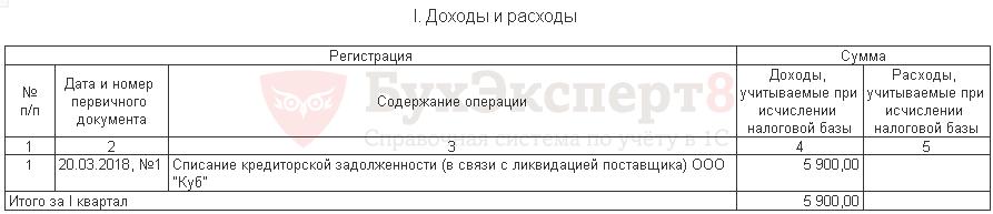 Списание кредиторской задолженности при усн судебные приставы петрозаводск долги