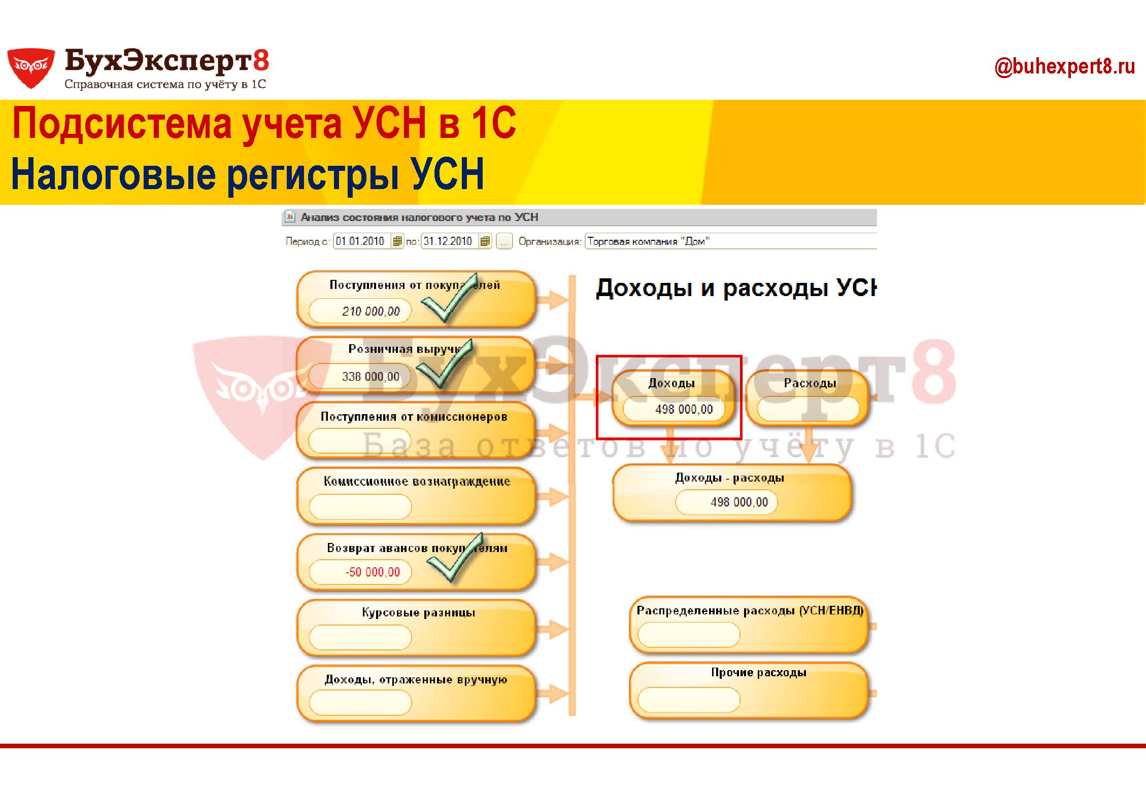 Подсистема учета УСН в 1С Налоговые регистры УСН