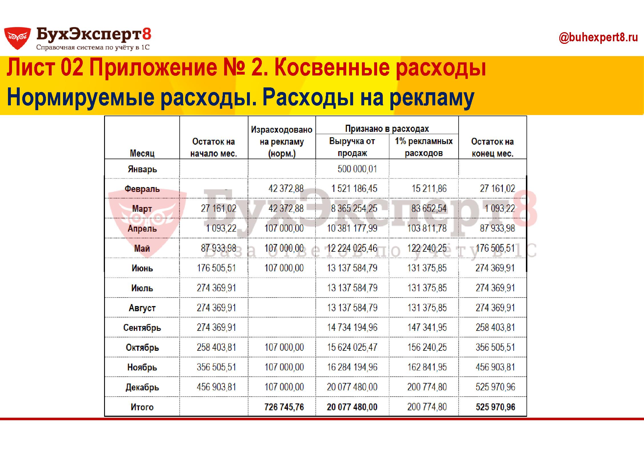 Лист 02 Приложение № 2. Косвенные расходы Нормируемые расходы. Расходы на рекламу