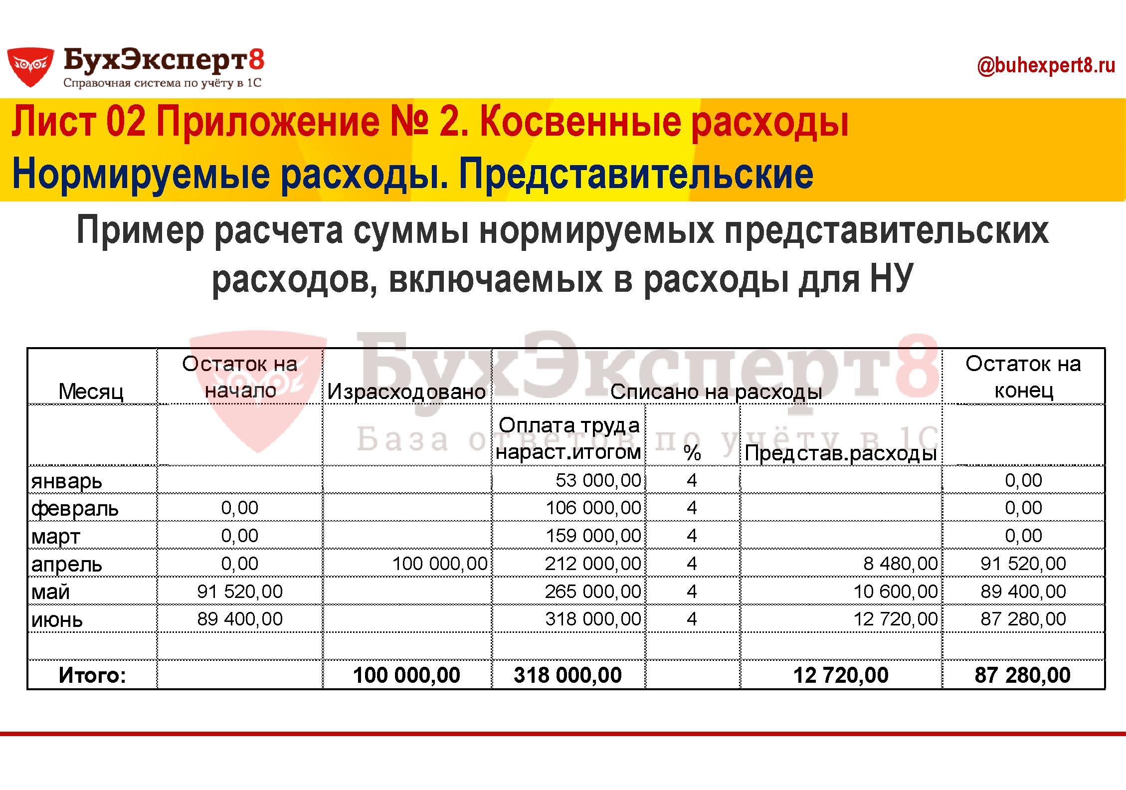 Пример расчета суммы нормируемых представительских расходов, включаемых в расходы для НУ