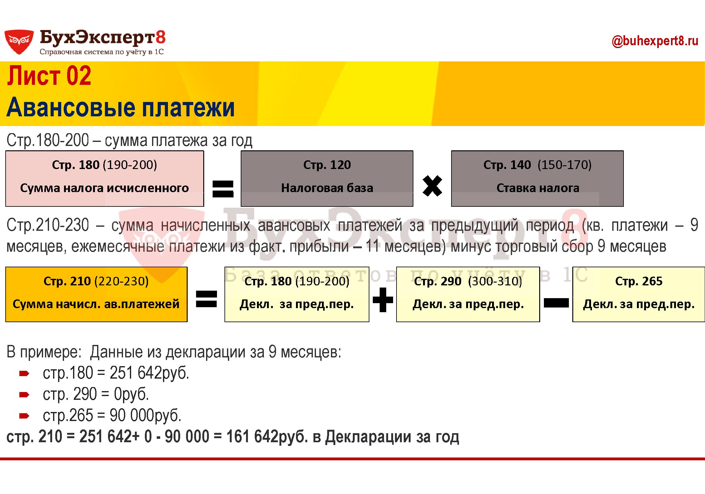Стр.180-200 – сумма платежа за год Стр.210-230 – сумма начисленных авансовых платежей за предыдущий период (кв. платежи – 9 месяцев, ежемесячные платежи из факт. прибыли – 11 месяцев) минус торговый сбор 9 месяцев В примере: Данные из декларации за 9 месяцев: стр.180 = 251 642руб. стр. 290 = 0руб. стр.265 = 90 000руб. стр. 210 = 251 642+ 0 - 90 000 = 161 642руб. в Декларации за год