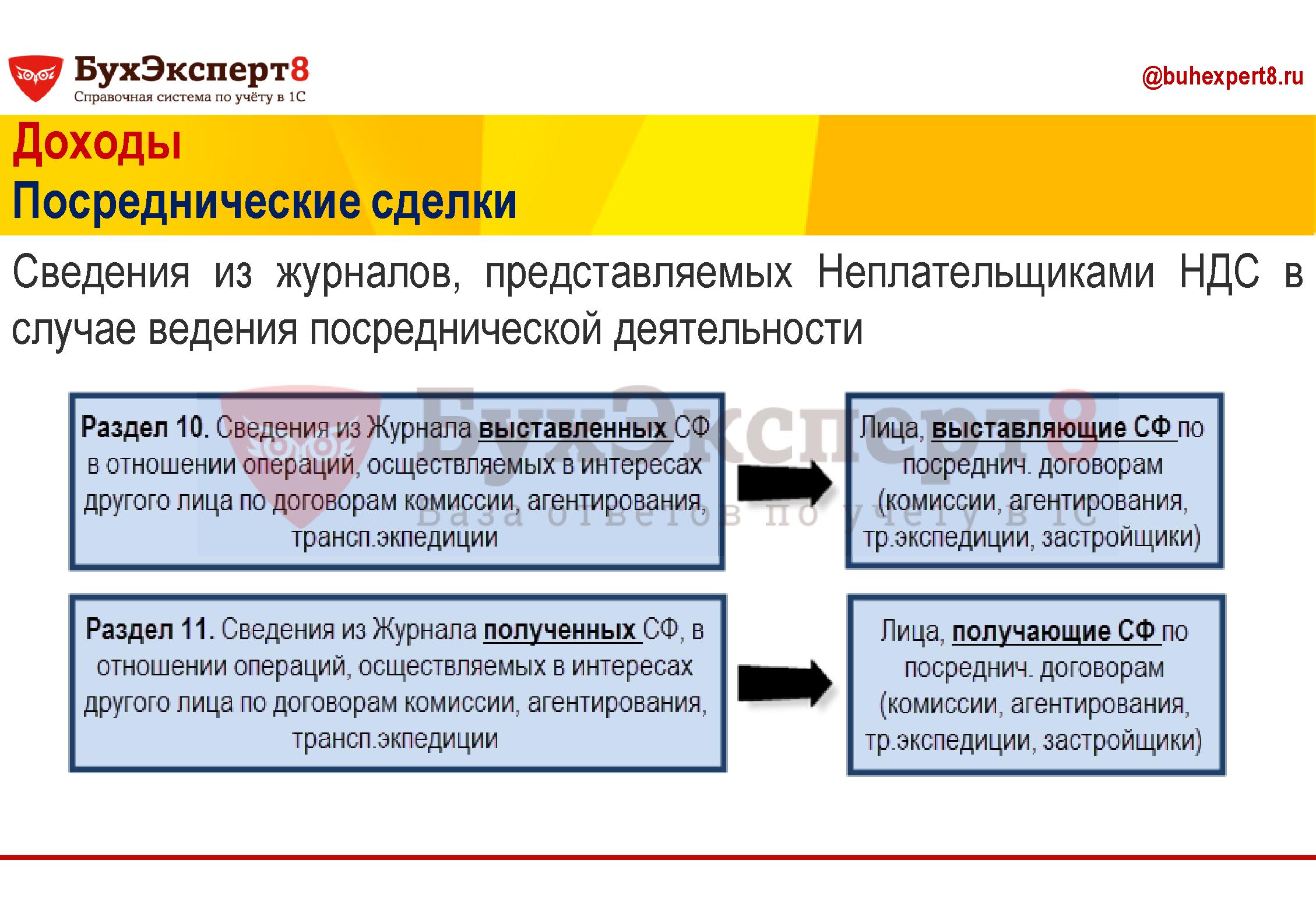 Доходы Посреднические сделки Сведения из журналов, представляемых Неплательщиками НДС в случае ведения посреднической деятельности