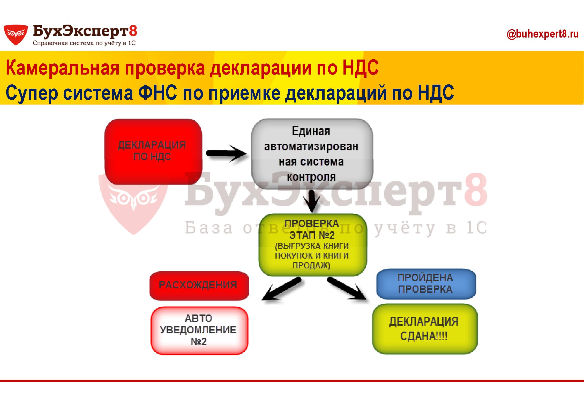 Камеральная проверка декларации по НДС Супер система ФНС по приемке деклараций по НДС