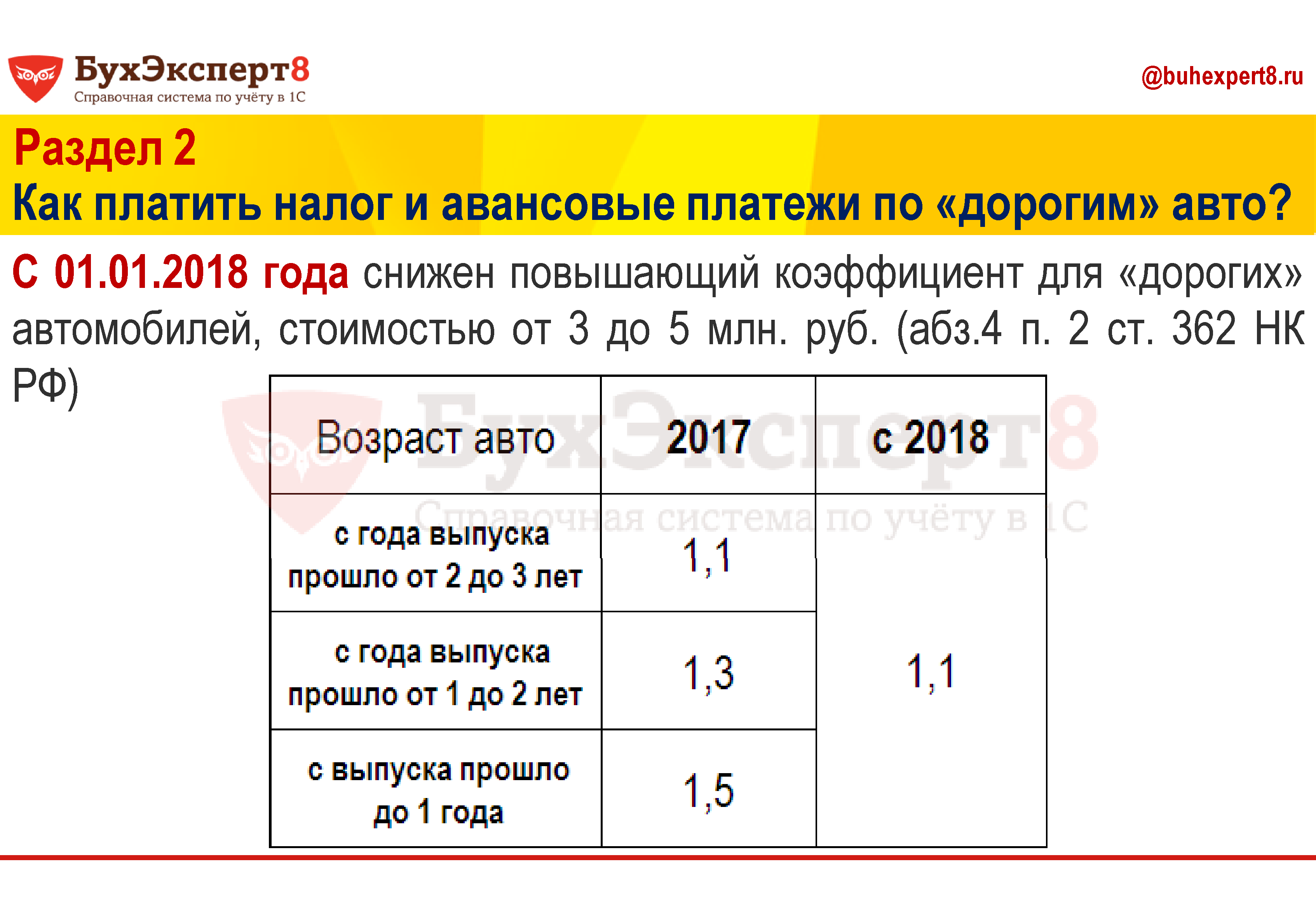 С 01.01.2018 года снижен повышающий коэффициент для «дорогих» автомобилей, стоимостью от 3 до 5 млн. руб. (абз.4 п. 2 ст. 362 НК РФ)