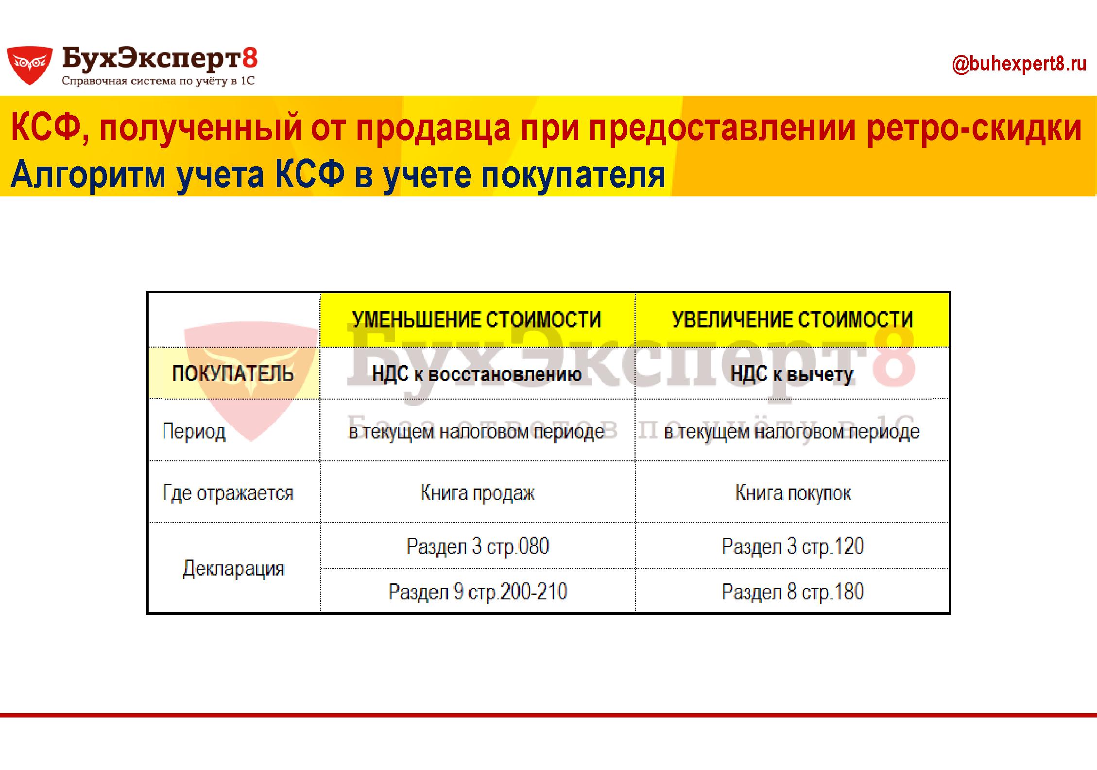 КСФ, полученный от продавца при предоставлении ретро-скидки Алгоритм учета КСФ в учете покупателя