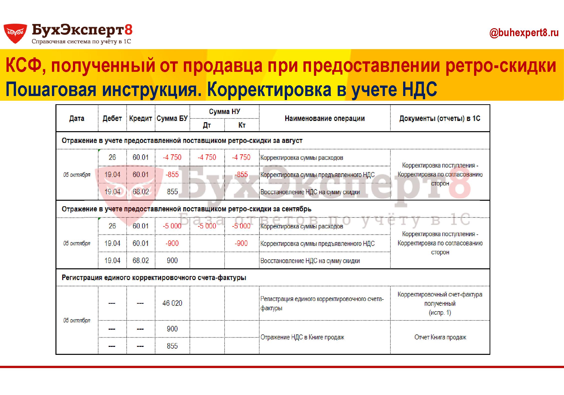 КСФ, полученный от продавца при предоставлении ретро-скидки Пошаговая инструкция. Корректировка в учете НДС