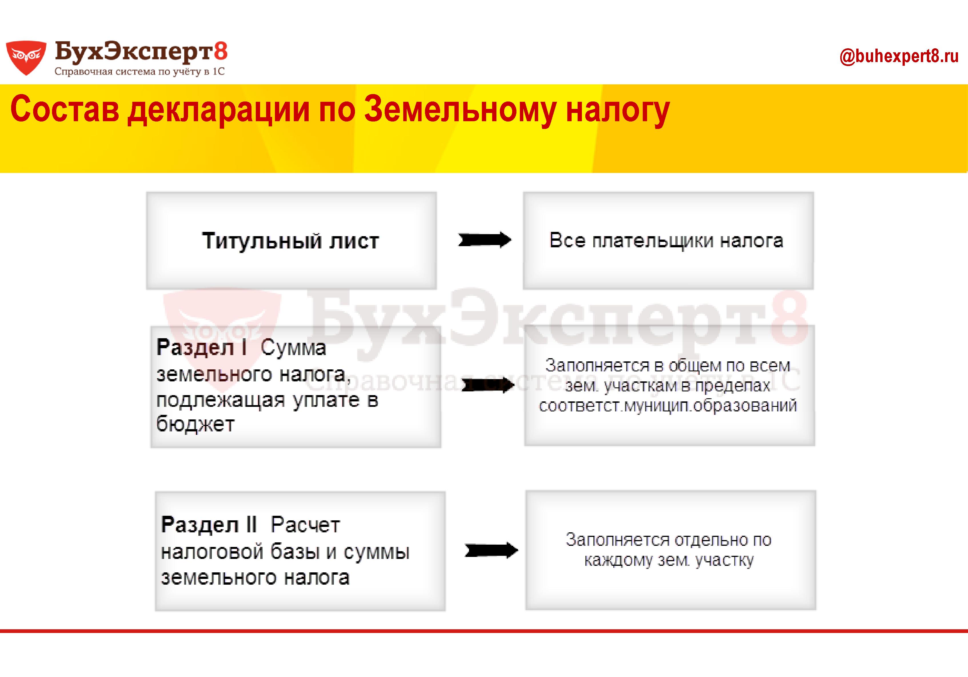 Состав декларации по Земельному налогу