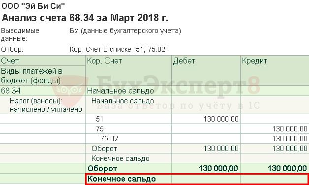 Налоги на прибыль швеции