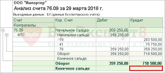 дебет 76.09 кредит 76.09