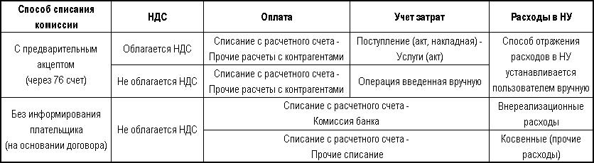 Списание с расчетного счета комиссия банка