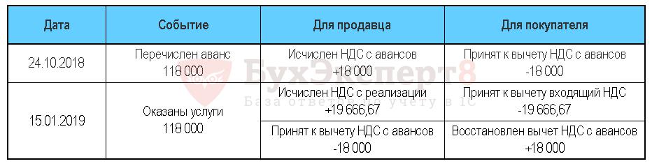 НДС с авансов полученных в 2019 году