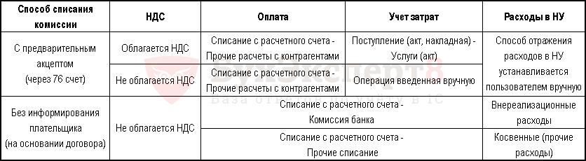 Повышение НДС с 1 января 2019 года до 20%